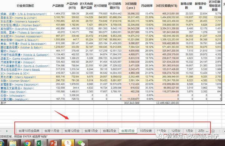 shopee数据分析系列(二):利用好数据分析找趋势抓需求