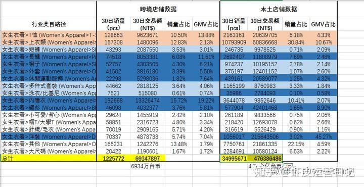 shopee数据:虾皮数据分析系列(一):数据分析内功心法