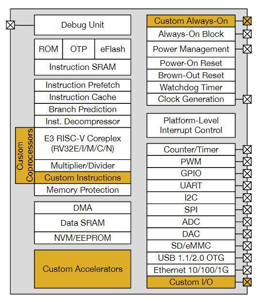 国内芯片技术交流-RISC-V - 解决国产民用处理器困局的终极方案?risc-v单片机中文社区(7)