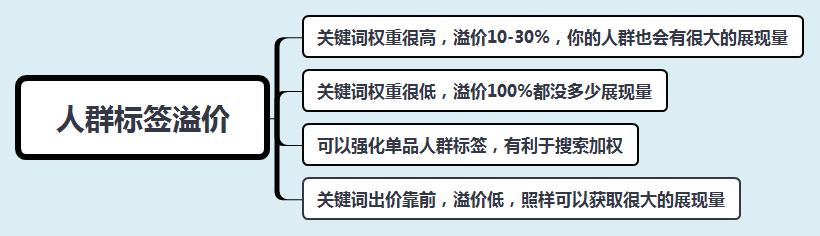 直通车溢价是什么意思(直通车关键词怎么选 选几个)插图(1)