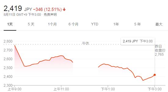 《DNF手游》延期的最大输家诞生 Nexon股价暴跌12.5%