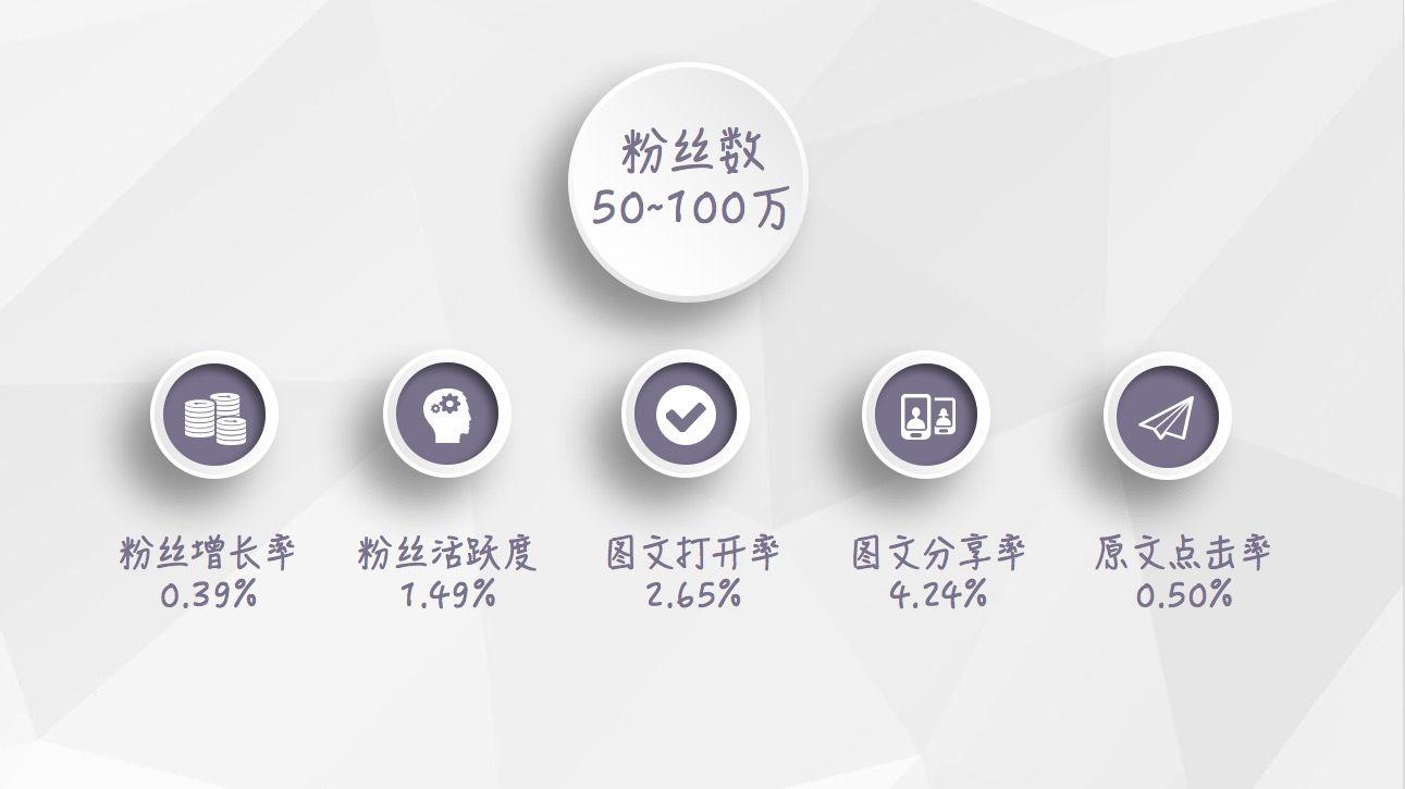 【最新】2018年1月微信公众号等级数据报告插图(5)