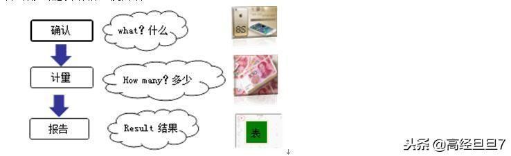 会计的基本职能有哪些内容(你知道会计是干什么的吗)插图