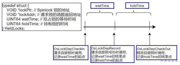 LiteOS:SpinLock自旋锁及LockDep死锁检测