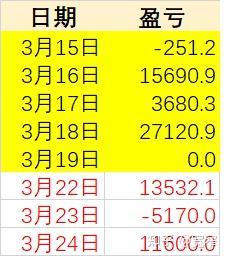 0324股票实盘小赚11600元,继续坚持波段操作
