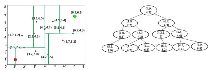 环境感知与规划专题(十)——基于采样的路径规划算法(二)插图(7)