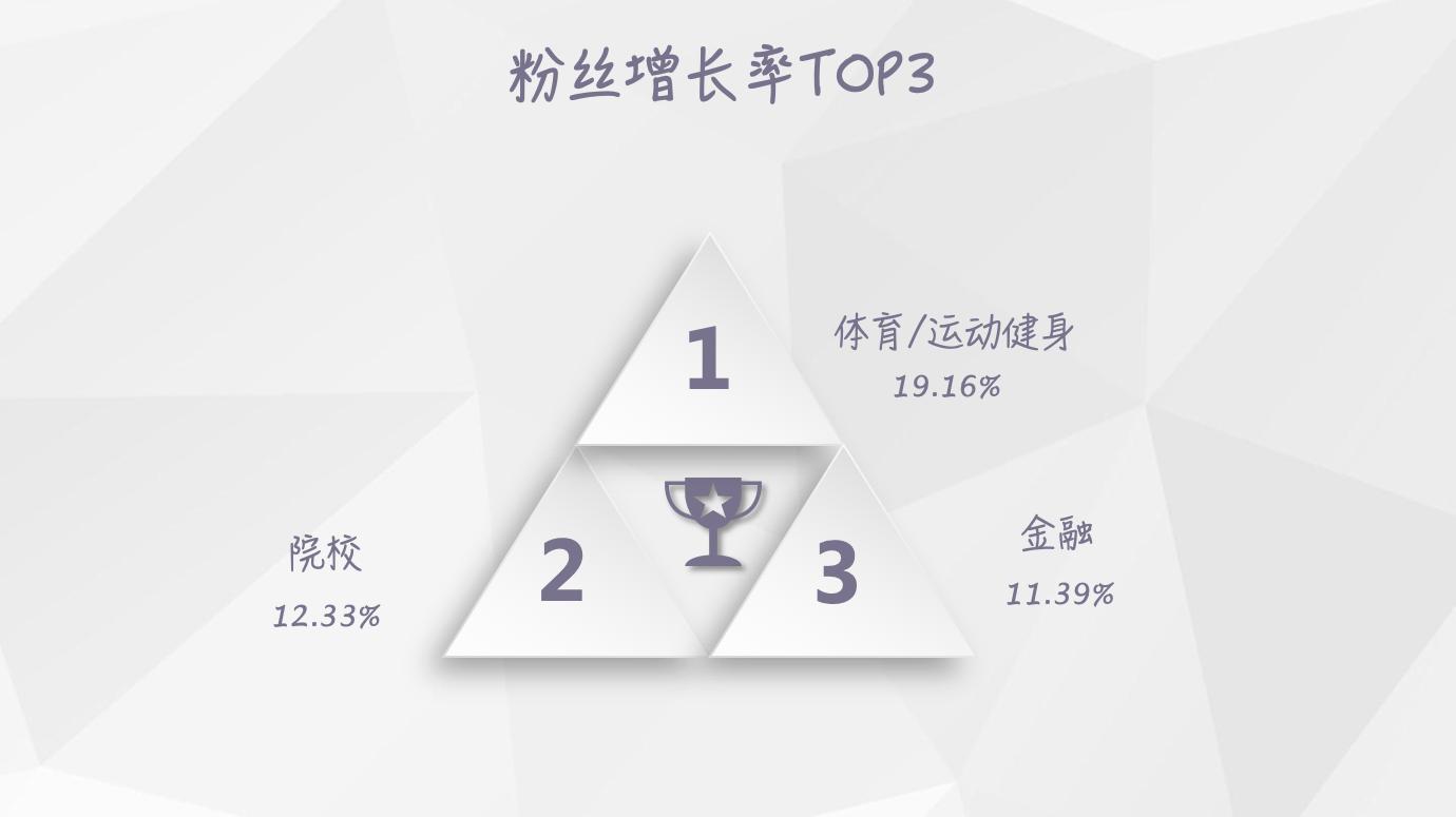 【独家】2018年8月微信公众号粉丝增长数据报告插图(3)