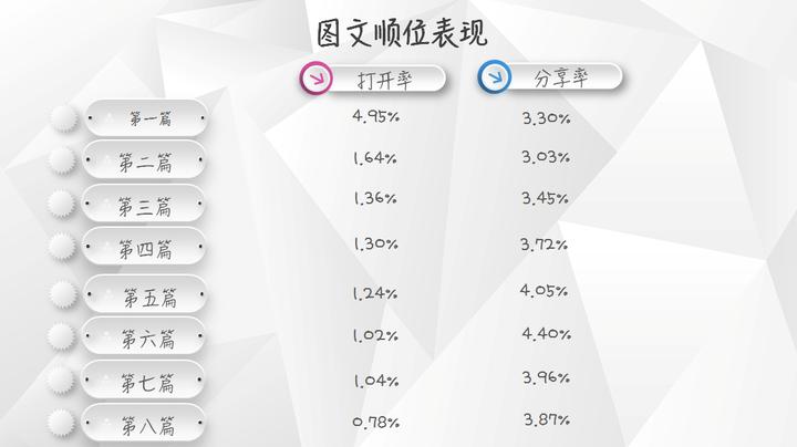 【独家】2018年3月微信公众号图文群发数据报告插图(3)