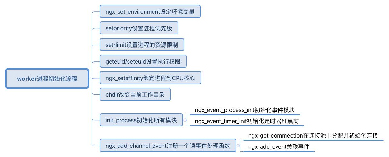 worker进程初始化流程.png