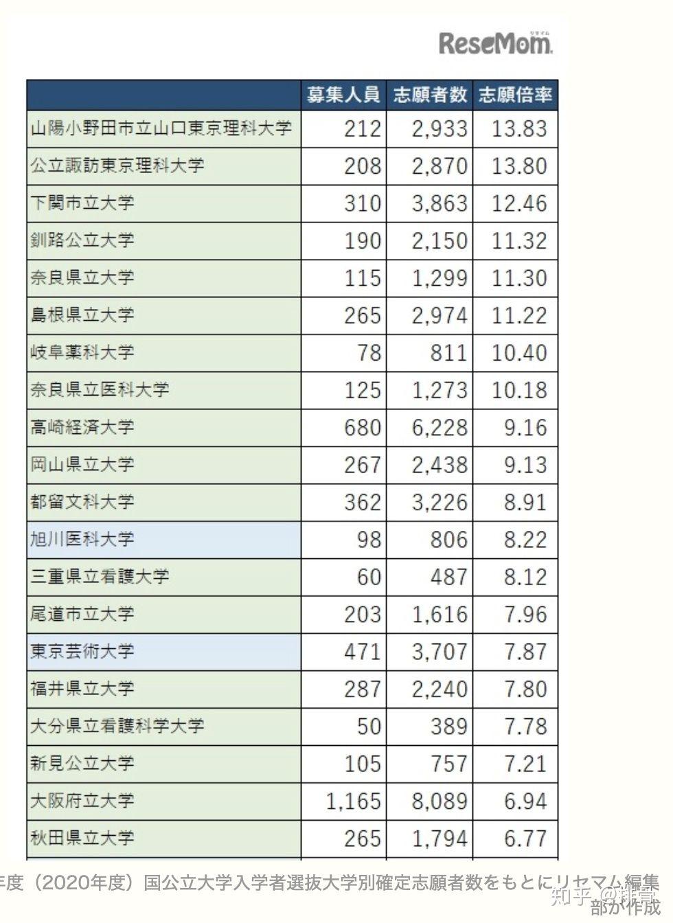 帝京 大学 倍率 2020
