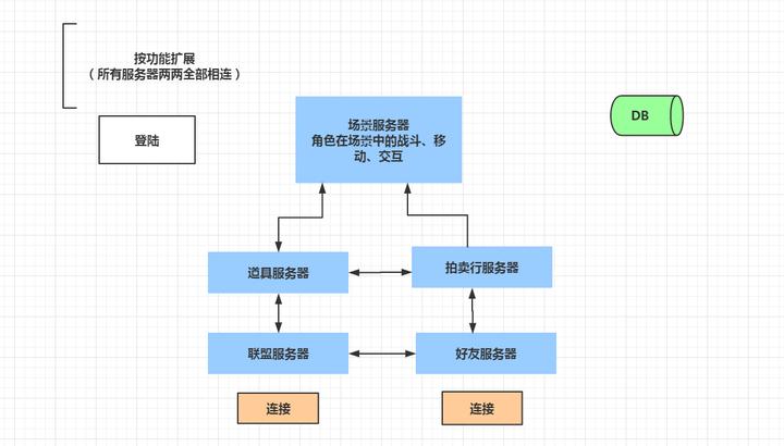 Web服务器和游戏服务器在并发性方面根本性的不同的总结