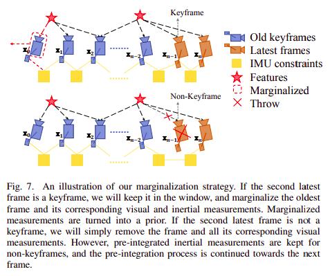 从零手写VIO——(四)基于滑动窗口算法的 VIO 系统:可观性和一致性(下)滑动窗口算法插图(65)