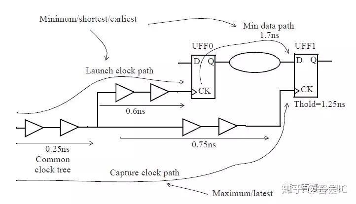 CRPR(Clock Reconvergence Pessimism Removal)能补偿crosstalk吗?