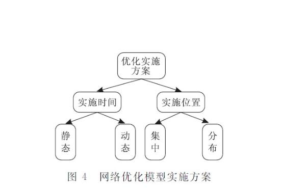 seo网站优化、关键字分析、SEO方法论、关键词策划方案