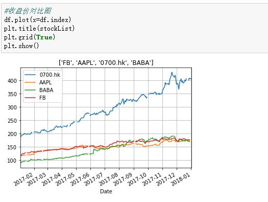 如何用Python实现5分钟分析股票趋势