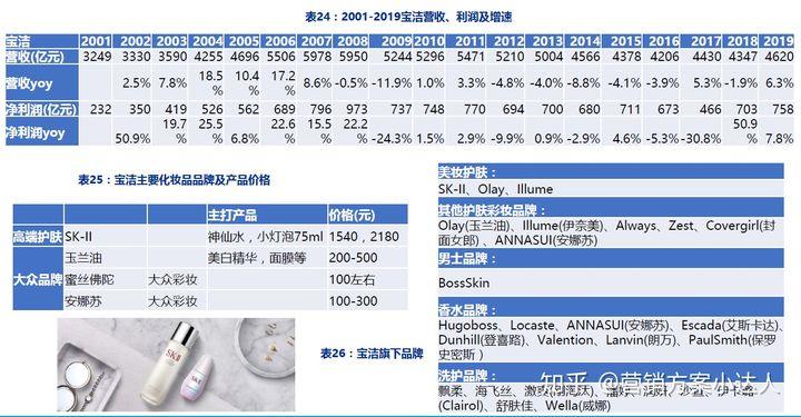 宝洁及其子品牌研究报告:SK-II、Olay、海飞丝沙宣欧乐b护舒宝Dunhill等