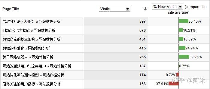 【网站运营】新老客户的用户细分比较分析!
