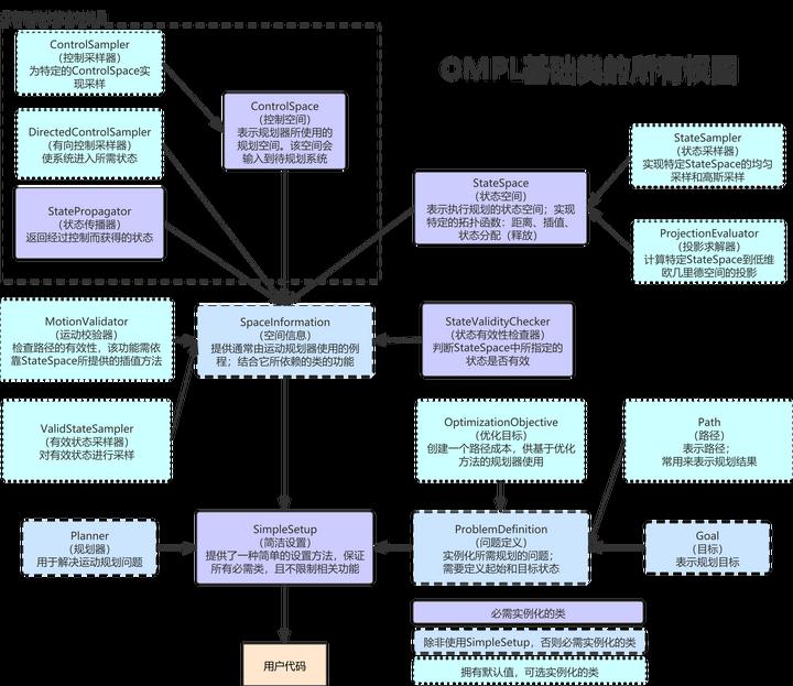 【OMPL】单刚体运动规划演示(2)插图
