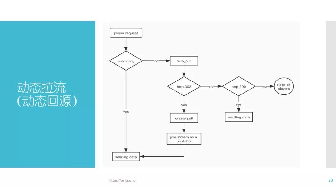 基于Nginx的媒体服务器技术-线上公开课