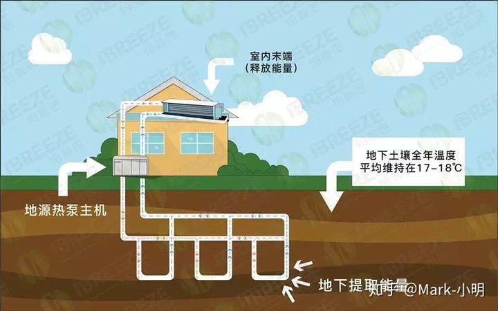 5分钟看图秒懂地源热泵插图(4)