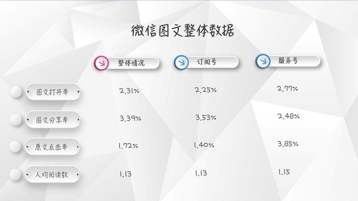 【独家】2018年3月微信公众号图文群发数据报告插图(1)