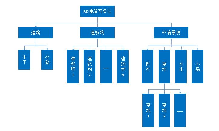 ThingJS讲授帖 | 若何从门路BIM模子中提取出数据?