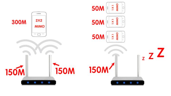 如何选择无线路由器?
