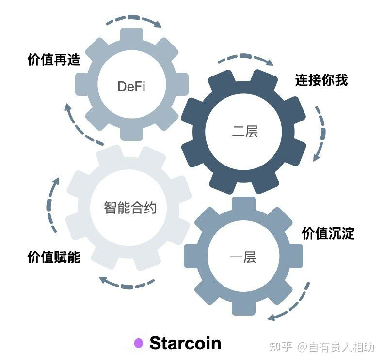 Starcoin&Move打造元宇宙基础设施