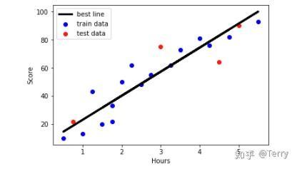 机器学习-线性回归