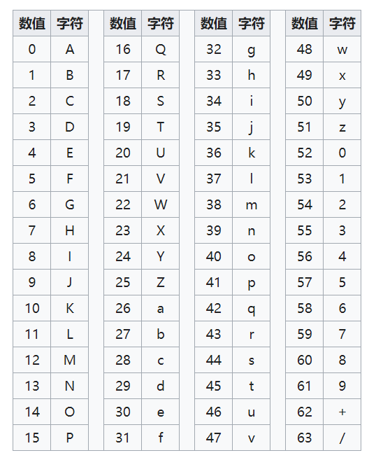 base64编码表