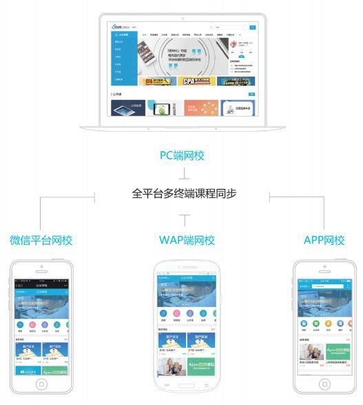 在线网校授课平台,在线教育系统搭建平台  第4张