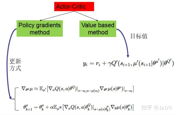 Acror-Critic结构