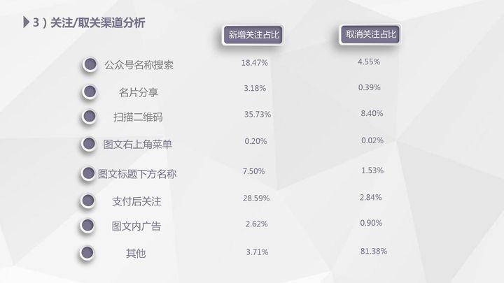 【独家】2018年3月微信公众号粉丝增长数据报告插图(1)
