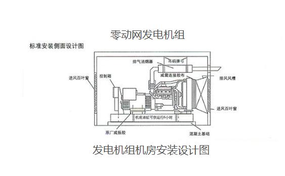 康明斯静音柴油发电机组设计与安装图集-康明斯发电机设计图稿
