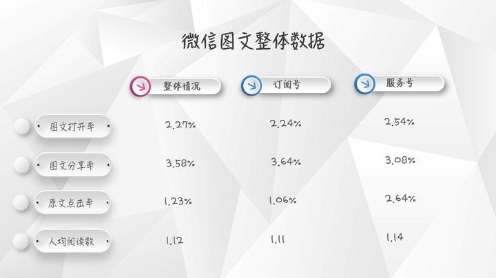 【独家】2018年1月微信公众号图文群发数据报告插图(1)