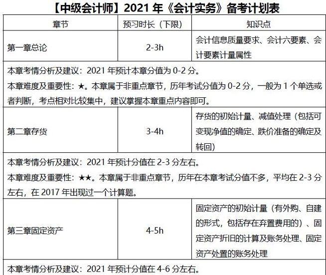 2021中级会计师会计实务《备考计划表》,再难也不怕