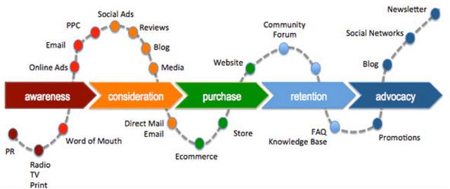 如何将集客营销(Inbound Marketing)和推式营销(Outbound Marketing)有机结合起来?插图
