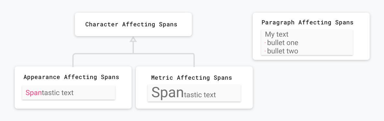 span 类别:字符对比段落,外形对比大小