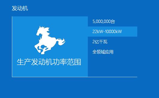 潍柴发动机+发电机功率大小:22kw-10000kw