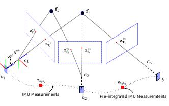 从零手写VIO——(六)VINS 初始化和 VIO 系统插图(1)