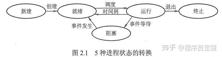 v2 cd769502fae8ec2ff5e6698f565d34c5 720w - 程序、进程、线程