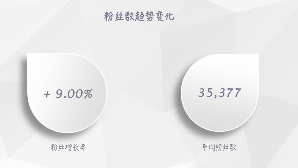 【独家】2018年12月微信公众号粉丝增长数据报告插图