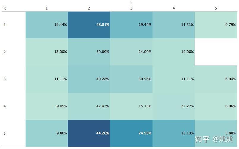 【用户分析】用RFM模型分析我们的用户