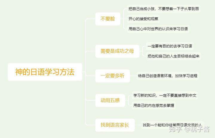零基础学日语需要多久到N1?最快学习方法送上!