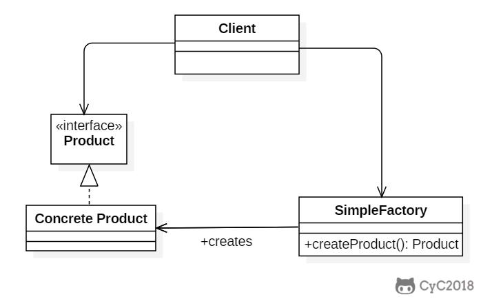 《Java的23种设计模式,详细讲解(一)》