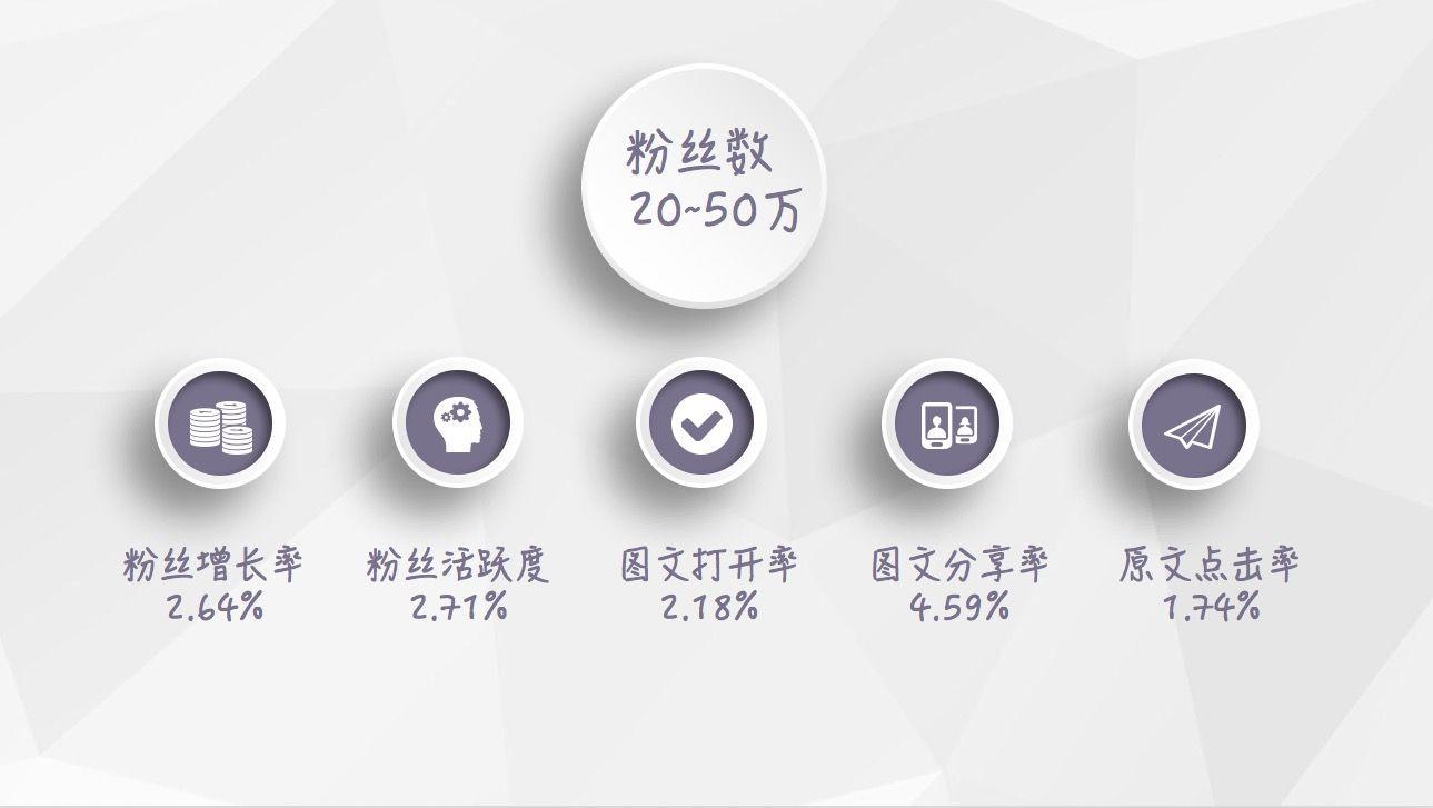 【最新】2018年1月微信公众号等级数据报告插图(4)