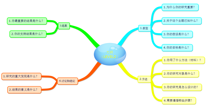 学术论文写作第一辑——如何写你的第一篇学术论文插图2