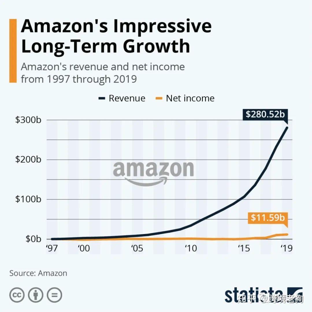 如何在亚马逊上销售,步步为营的初学者指南 [2021]