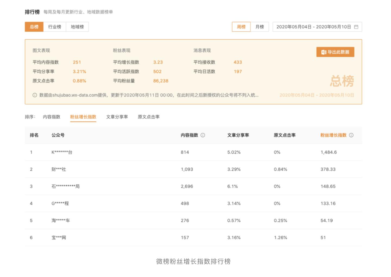 微榜:免费的公众号行业榜单正式推出插图(2)
