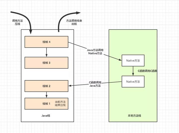 Java虚拟机栈与本地方法栈的调用过程,Java内存区域,Java内存模型